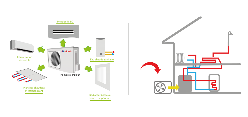 Remplacer tout le système de chauffage de rénovation